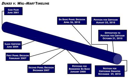 Wal-Mart Timeline Granted(2)